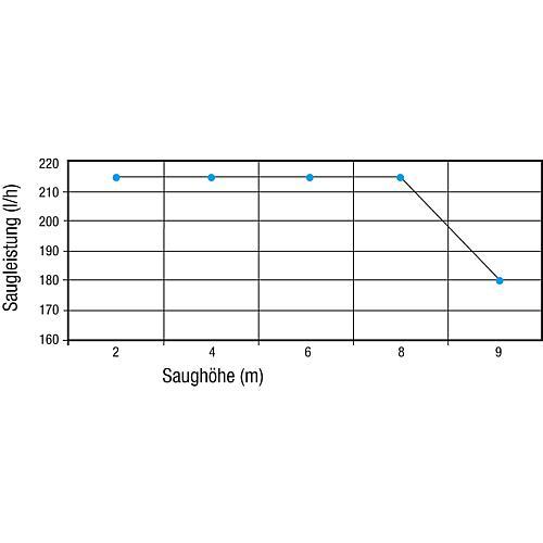 WS | Saugpumpenaggregat ECKERLE SP-32/03-200