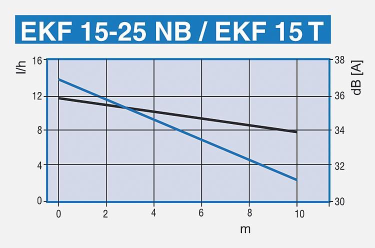 WS | Kondensatförderpumpe Eckerle, EKF 15T, EKF 15-25NB