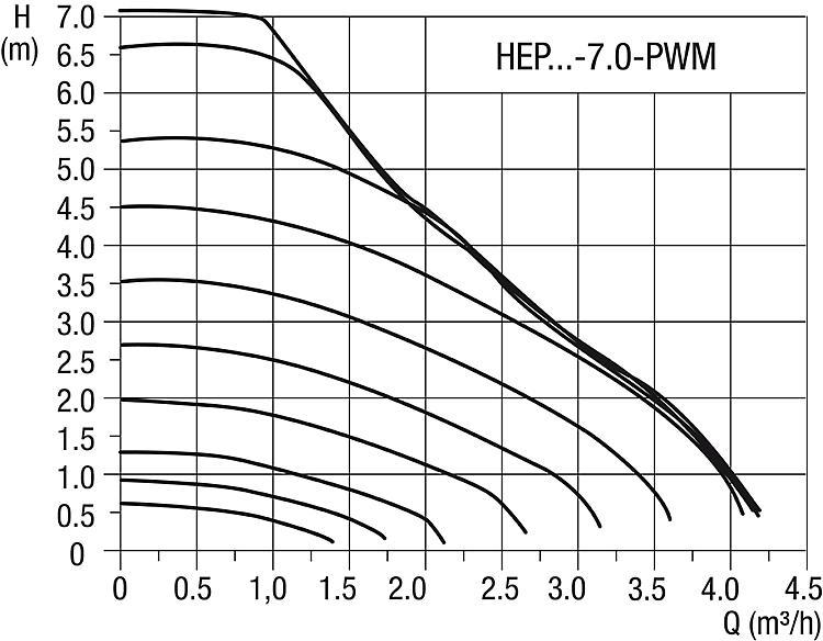 WS | Halm HEP BB2 25-7.0 E130 Babelbox + PWM Pumpe, DN25, Baulänge ...